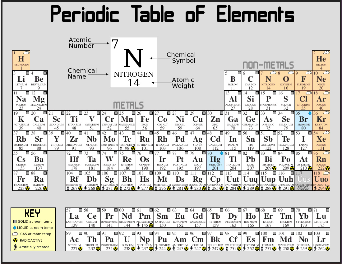 Periodic table for secondary school gallery periodic table images periodic table for secondary school choice image periodic table periodic table for secondary school gallery periodic gamestrikefo Choice Image
